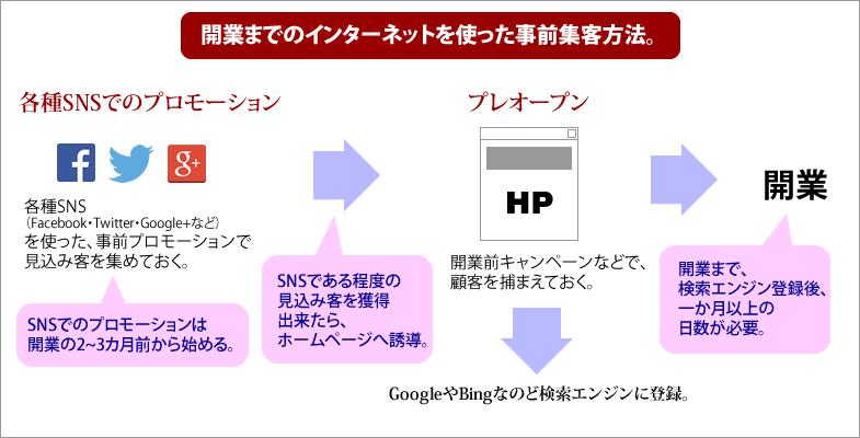 開業までのインターネットを使った事前集客方法。